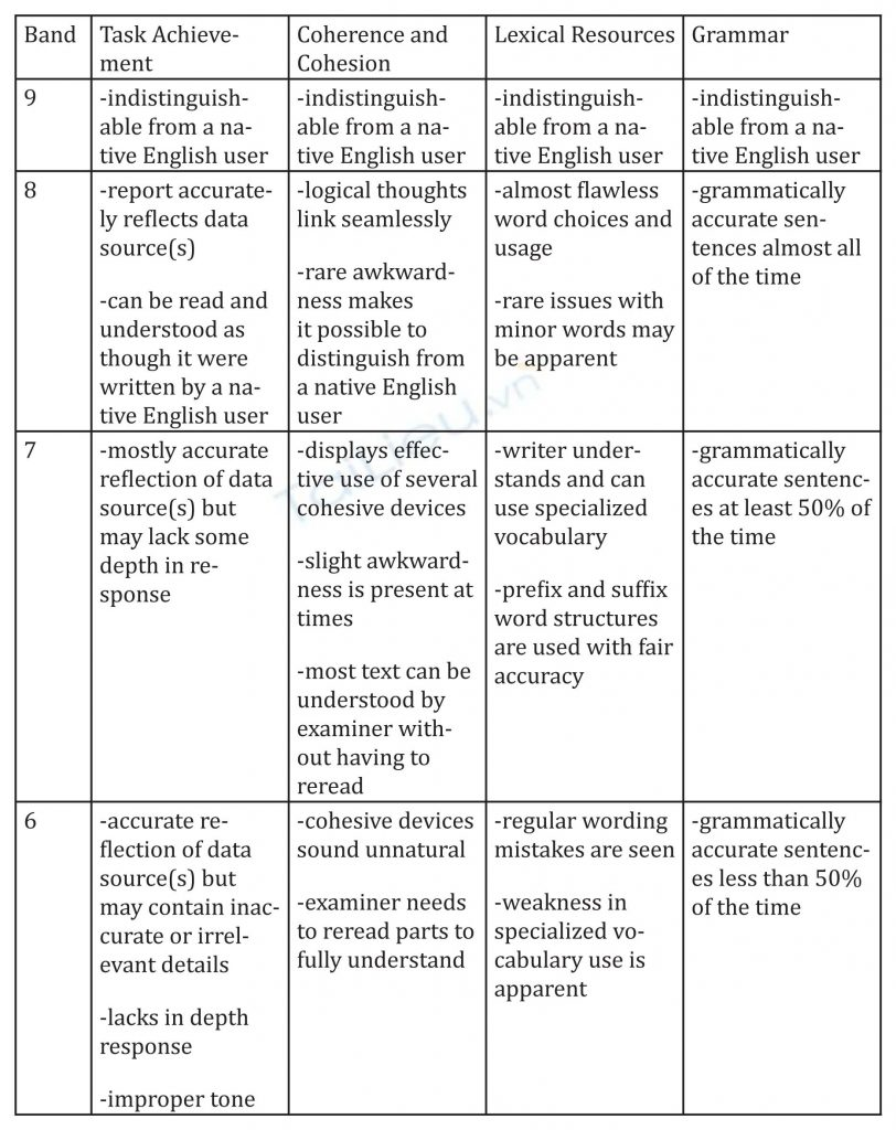 IELTS Writing Task Bands 6-9